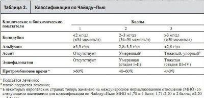 Класифікація тяжкості цирозу печінки по чайлда