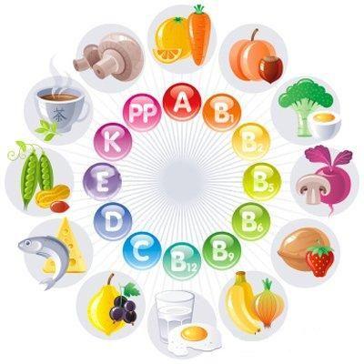 Вітаміни в харчуванні